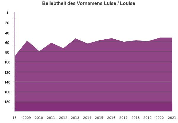 Luise Namensbedeutung