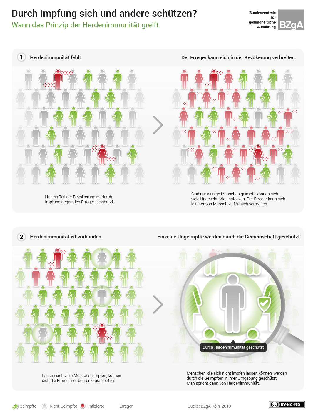 Infografik: So funktioniert Herdenimmunität