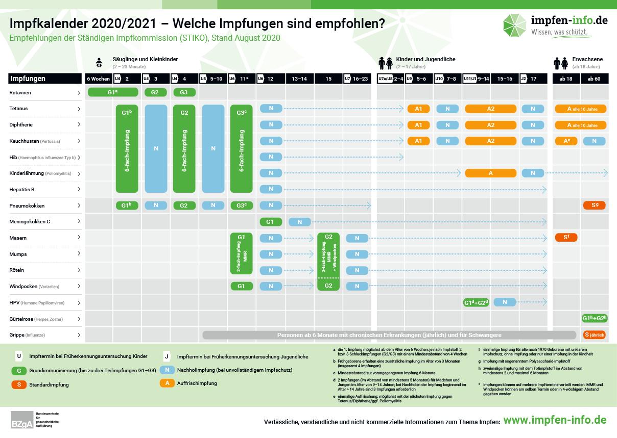 Impfkalender Deutschland - Wann Kinder impfen: Übersicht