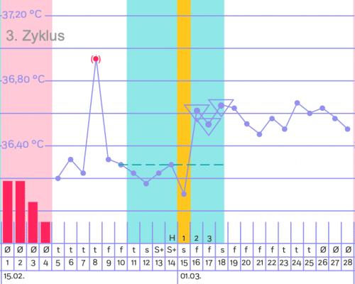 Zykluskurve mit Trackle