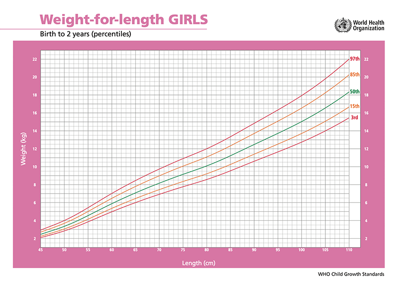 weight-for-length