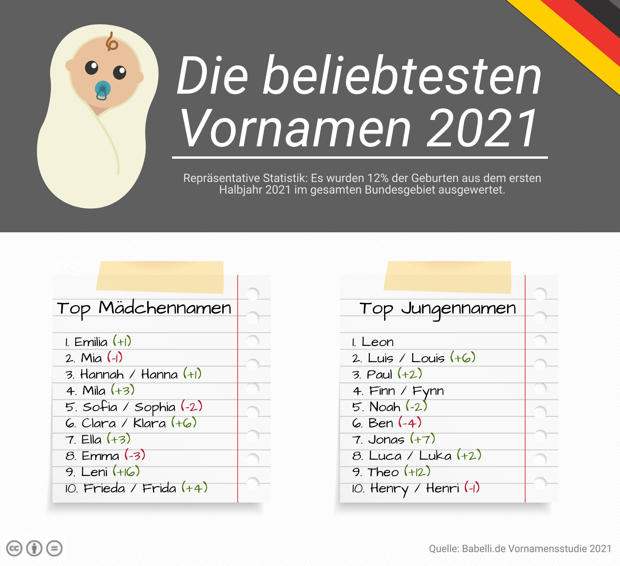 Die beliebtesten Vornamen 2021